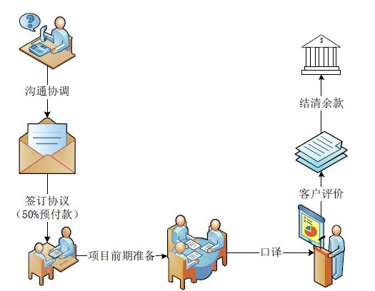 北京爱译翻译有限责任公司